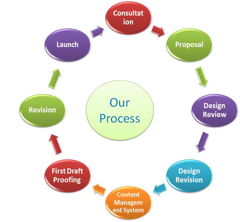 design review process template - prologic web design process web development website
