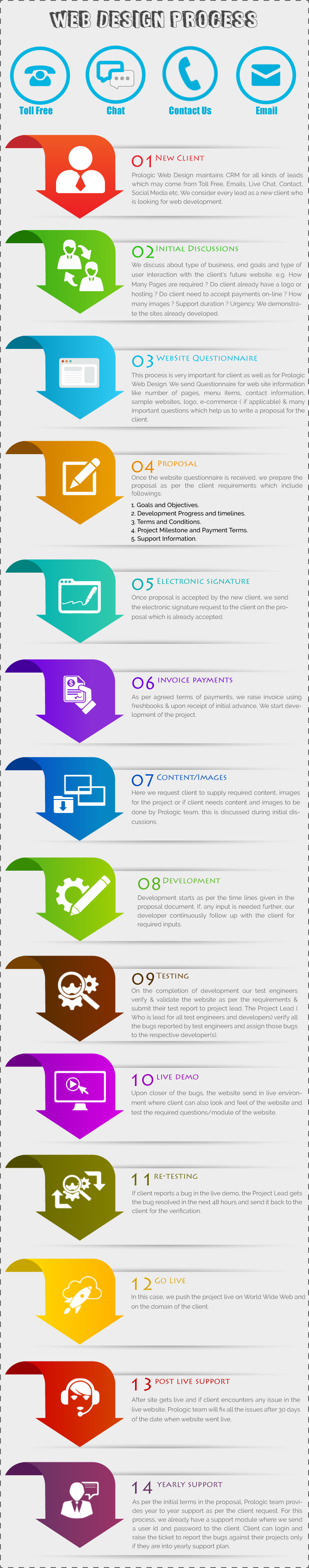 Prologic_CRM_infographic_change-07_05_15